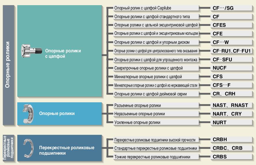 Таблицы размеров опорных подшипников фото 586-847