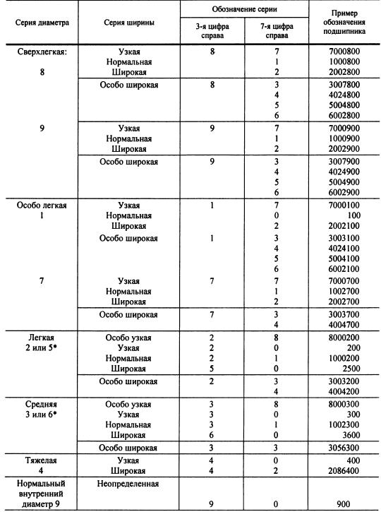Расшифровка серии ширин подшипников