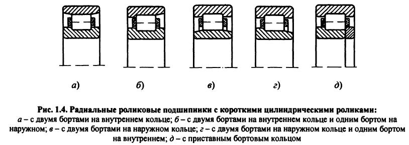 Схемы роликовых радиальных