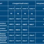 Классы точности подшипников качения по разным системам маркировки