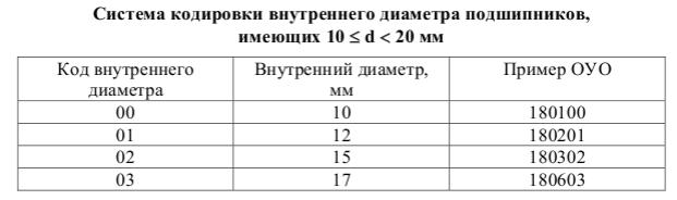 Расшифровка номера подшипников от 10 до 20 мм