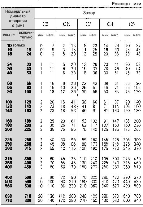 Таблица зазоров импортных шарикоподшипников