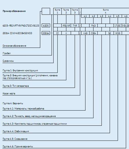 Таблица расшифровки импортных подшипников